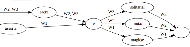 CollateX's Variant Graph Model