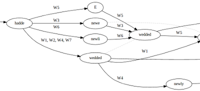 Variant Graph